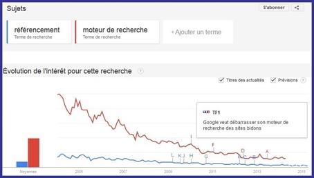 Utilisation de Google/trends