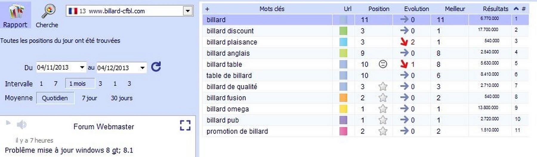Positions sur Google